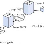 Costruire un server di posta casalingo – versione basic